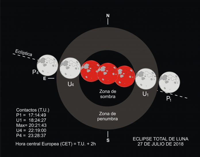 horas eclipse lunar