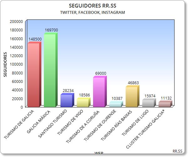 Más seguidores en Redes Sociales Turismo de Galicia